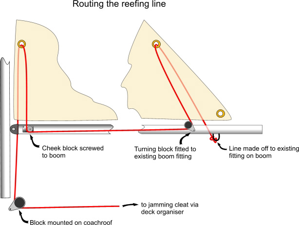 turning blocks sailing sail handling the unified corribee website